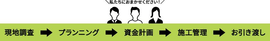 新日本ハウスの場合